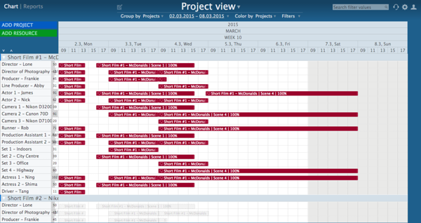 project view ganttic