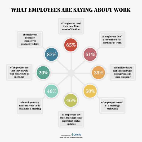 what are employees saying about work infographic