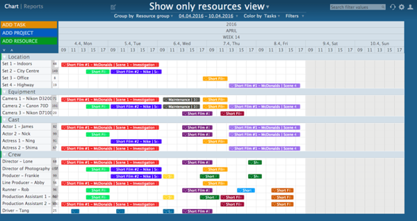 resources view ganttic