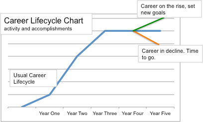 NonClinical Physician Career Lifecycle