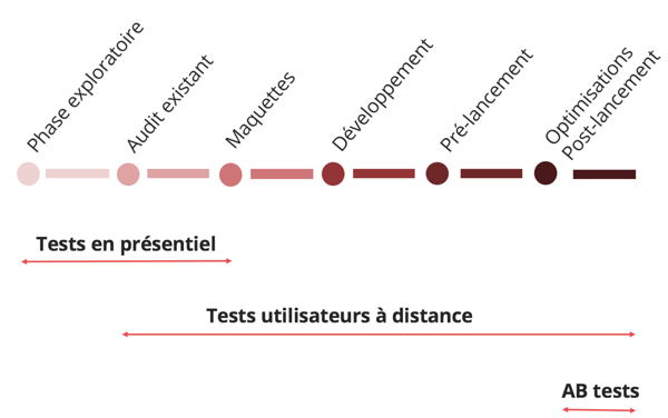 Calendrier des tests