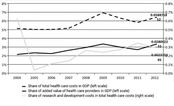 Figure 2. Health care sector in Estonia. In 10 years, the share of total health care costs in GDP has grown over 1% (black dashed line). Source: National Institute for Health Development, calculations by Centar.