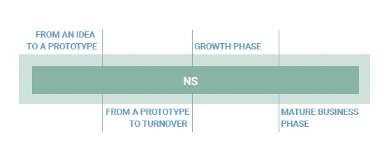 Figure 3. Business phases in the smart specialisation growth areas
