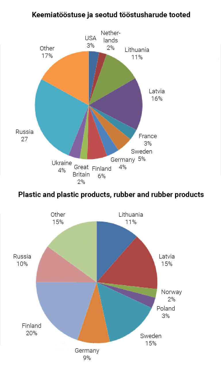 Figure 2. Export markets by some sectors of processing industry