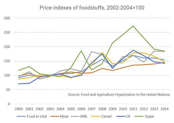 Figure 3. The increase of food prices in the world continues and so does the demand for food.