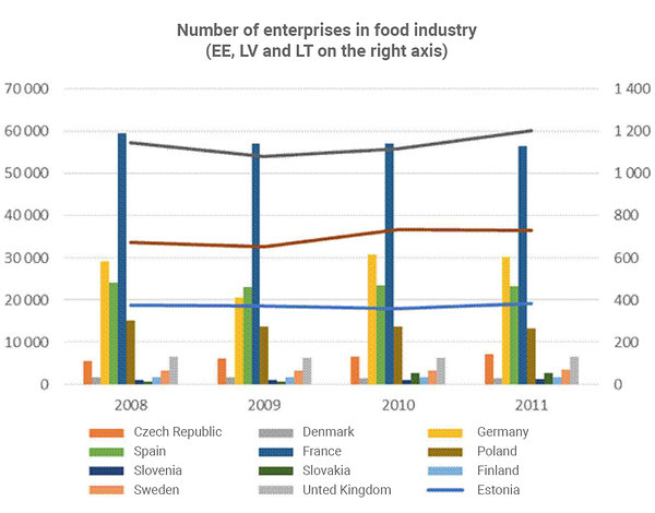 Added value of food industry in Estonia per worker is relatively low (see above, Figure 4). Here my lie the potential of the sector for increasing automation and use more systemic technologies.