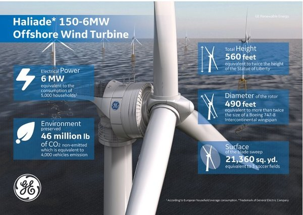 Tuulikutüüp: GE Haliade. Allikas: https://www.gerenewableenergy.com/wind-energy/turbines/offshore-turbine-haliade.html