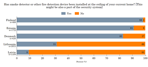 Figure 21. Smoke detector in the home