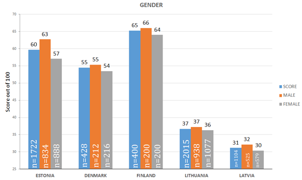 Figure 32. Gender-Based Analysis