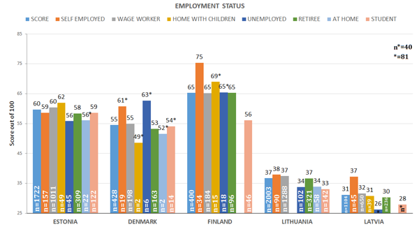 Figure 39. Index based on employment status  *Number of respondents, n<30