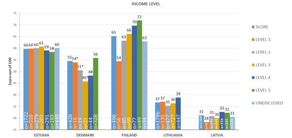Figure 41. Index based on Income levels *Number of respondents, n<30