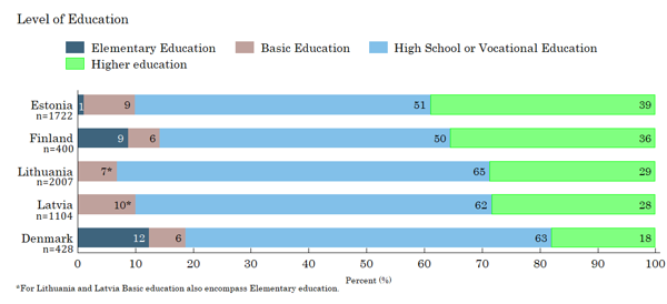 Figure 4. Education level