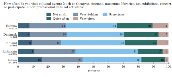 Figure 5. Cultural Events