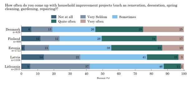 Figure 6. Household improvement project