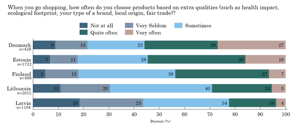 Figure 7. Choose products based on extra qualities
