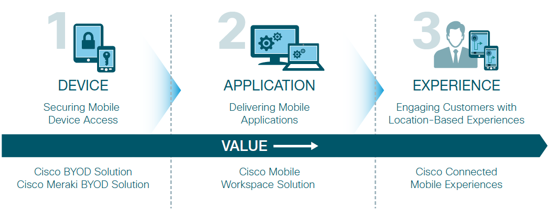 Cisco Win with Mobility