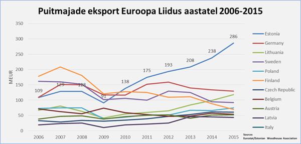 """3b75666763a Eesti Puitmajaliidu juhatuse esimees Sven Mats kinnitab, et sektor on  möödunud aastal seadnud endale uue eesmärgi: """"Kui viie rikkama riigi hulka  jõudmise ..."""