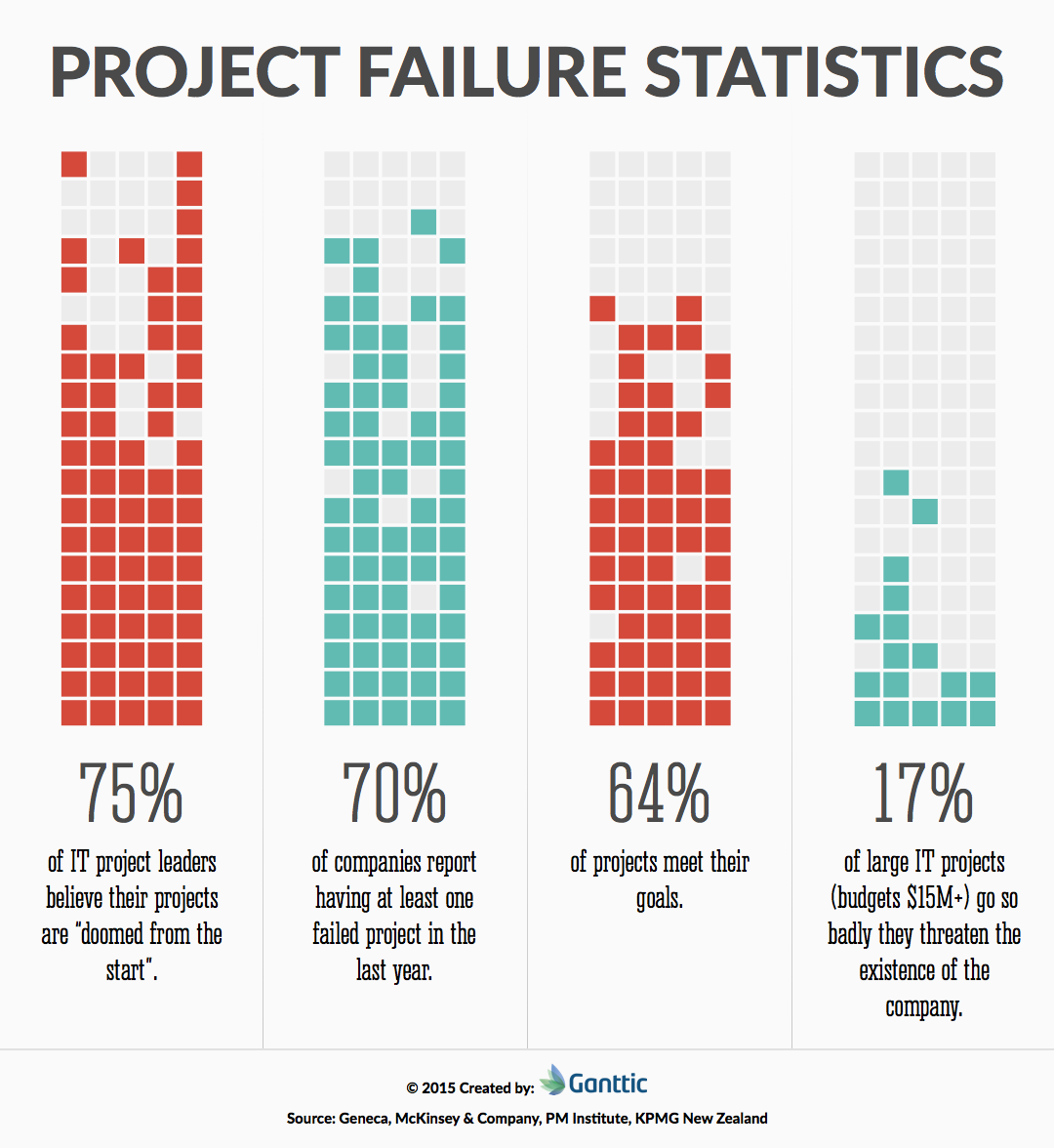 project failure statistics