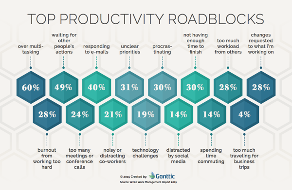 top productivity roadblocks