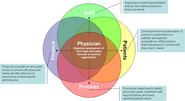 Are Physicians at the Center of Your Practice?