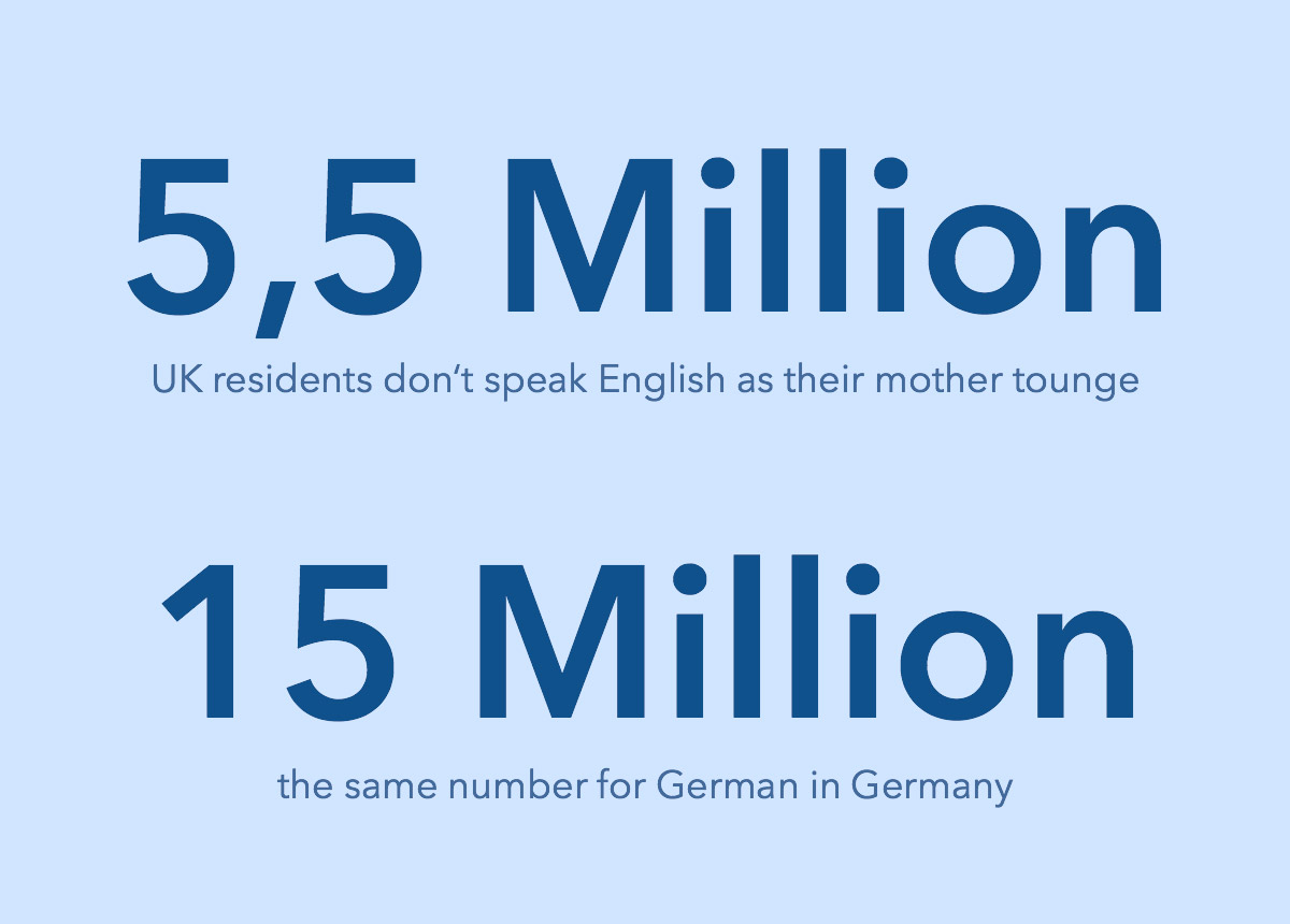 5 million UK residents don't speak English as their mother tongue, 15 million in Germany