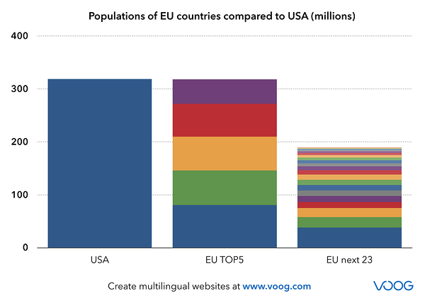Populations of EU countries compared to USA (millions)