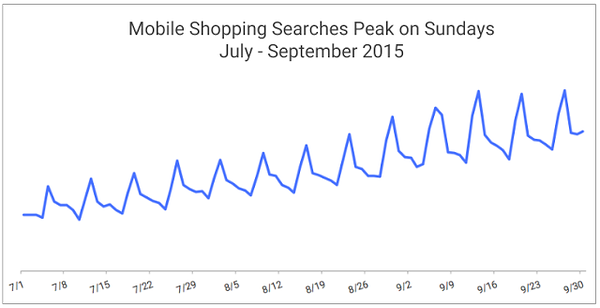 Google Data, Q3 2015, Global Shopping searches on mobile as defined by clicks on Shopping Ads