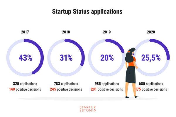How Estonian Startup Visa has built 3000 bridges in 4 years