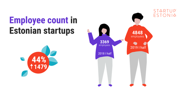 Employee count in Estonian startups