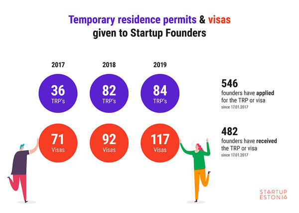 Temporary residence permits & visas given to startup founders_Startup Estonia