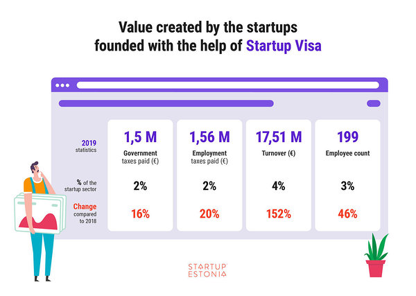 Value created by Startup Visa Startups_Startup Estonia