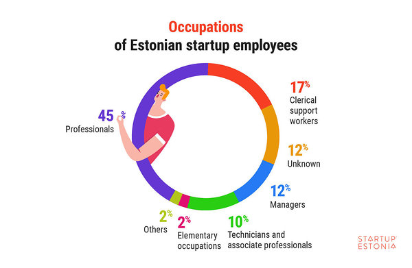 Occupations of Estonian startup employees