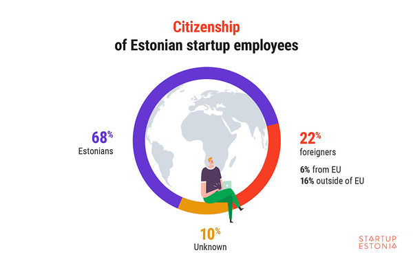 Citizenship of Estonian startup employees