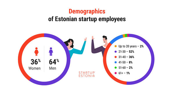 Demographics of Estonian startup employees