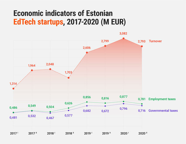 Economic indicators of Estonian EdTech startups, 2017-2020