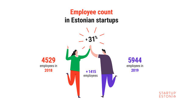 Employee count in Estonian startups in 2019
