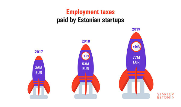 Employment taxes paid by Estonian startups in 2019