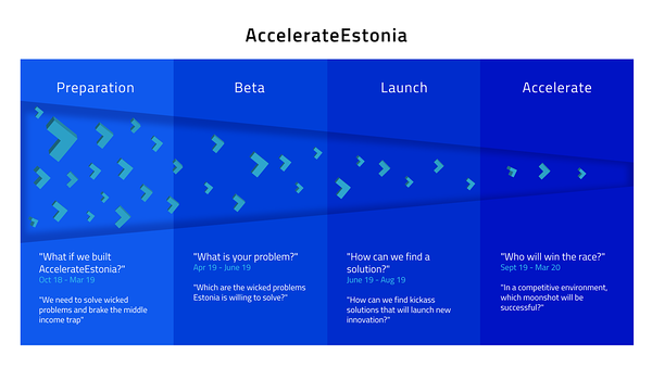 AccelerateEstonia program is turning wicked problems into business opportunities