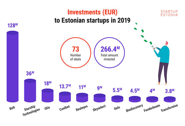Investments to Estonian startups in 2019