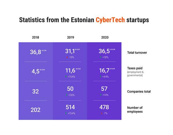 Developments in the Estonian CyberTech startup sector in 2020