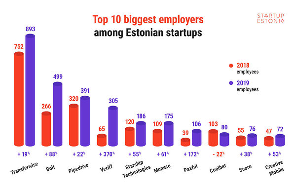 Top 10 biggest employers among Estonian startups in 2019