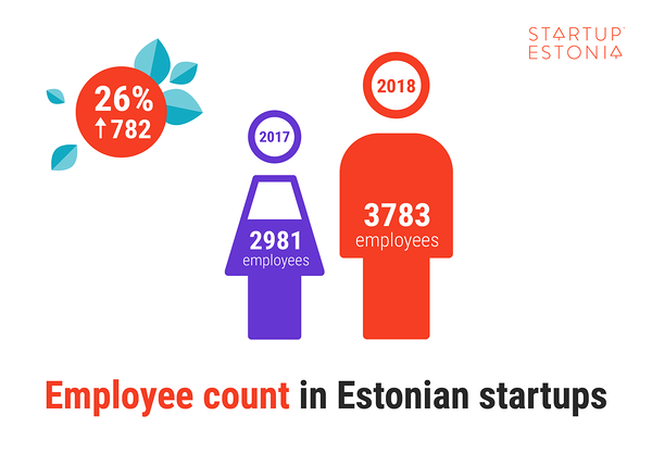 2018: Records for the Estonian startup sector, new wave of entrepreneurs in the community
