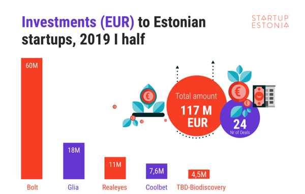 Investments to Estonian startups