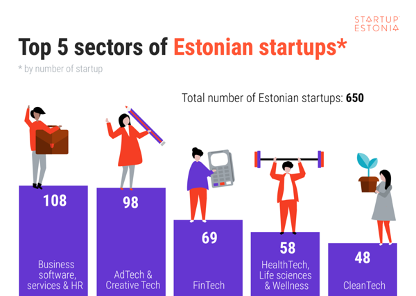 Top 5 sectors of Estonian startups