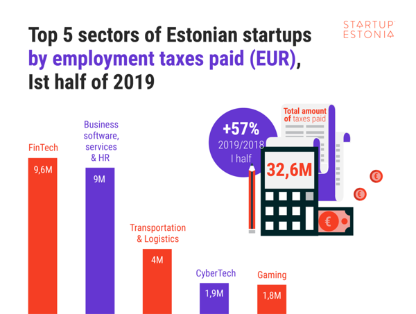 Top 5 sectors of Estonian startups by employment taxes paid