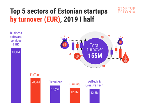 Top 5 sectors of Estonian startups by turnover