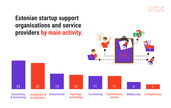 Estonian startup support organisations are stronger than ever