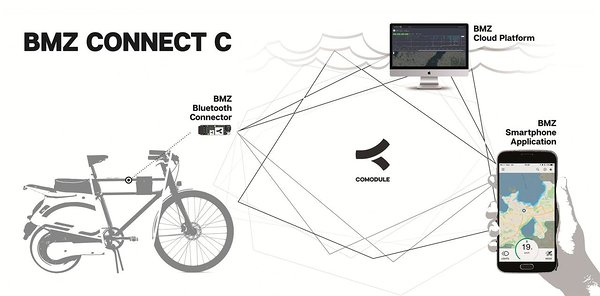 bmz drive solutions offers connectivity solution with comodule bike safety bmz gmbh integrates additional connectivity solutions for the bmz drive system a smartphone is used to link the e bike to an intelligent network