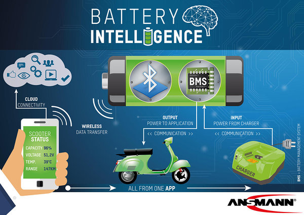 "Ansmann's ""Bluetooth Direct-Connect"" Industry Solutions is"
