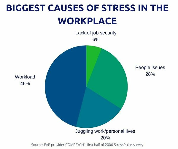 Pie chart of the biggest causes of stress in the workplace